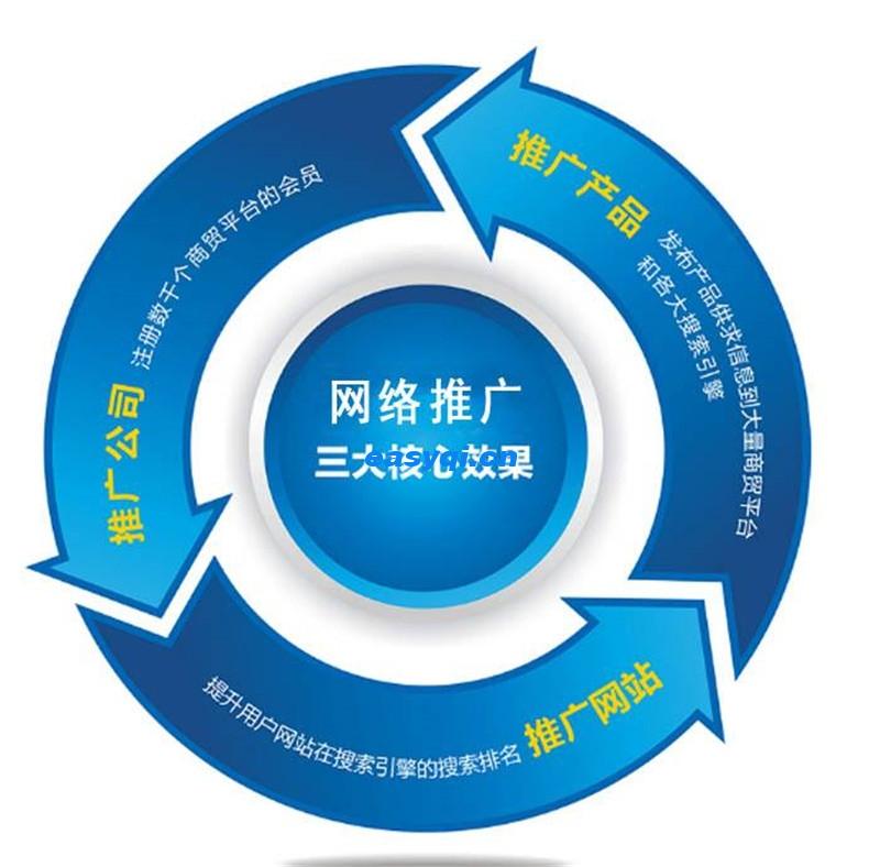 上海网络推广分析和操作的几种方式