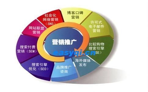 电子商务网站优化的几点提示