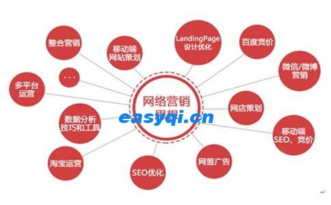 seo成功=网站用户体验度提高!